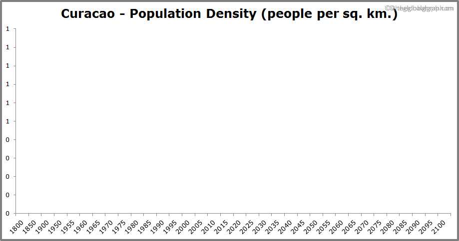 Curacao  Population Density (people per sq. km.)