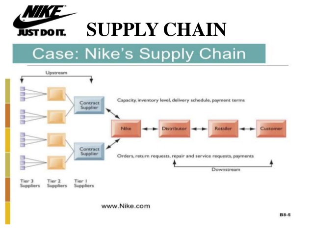 Supply Chain in the Membrane: The Top Supply Chain Companies