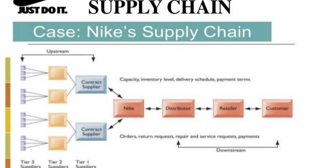 cubo Tercero presentar  Supply Chain in the Membrane: The Top Supply Chain Companies