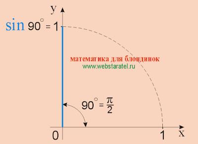 Синус 90. Синус 90 градусов равен единице. sin 90. Синус прямого угла. Математика для блондинок.