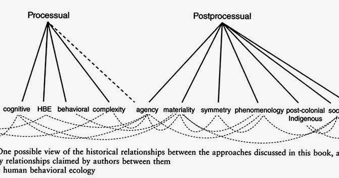 Publishing Archaeology: Why do I dislike archaeological