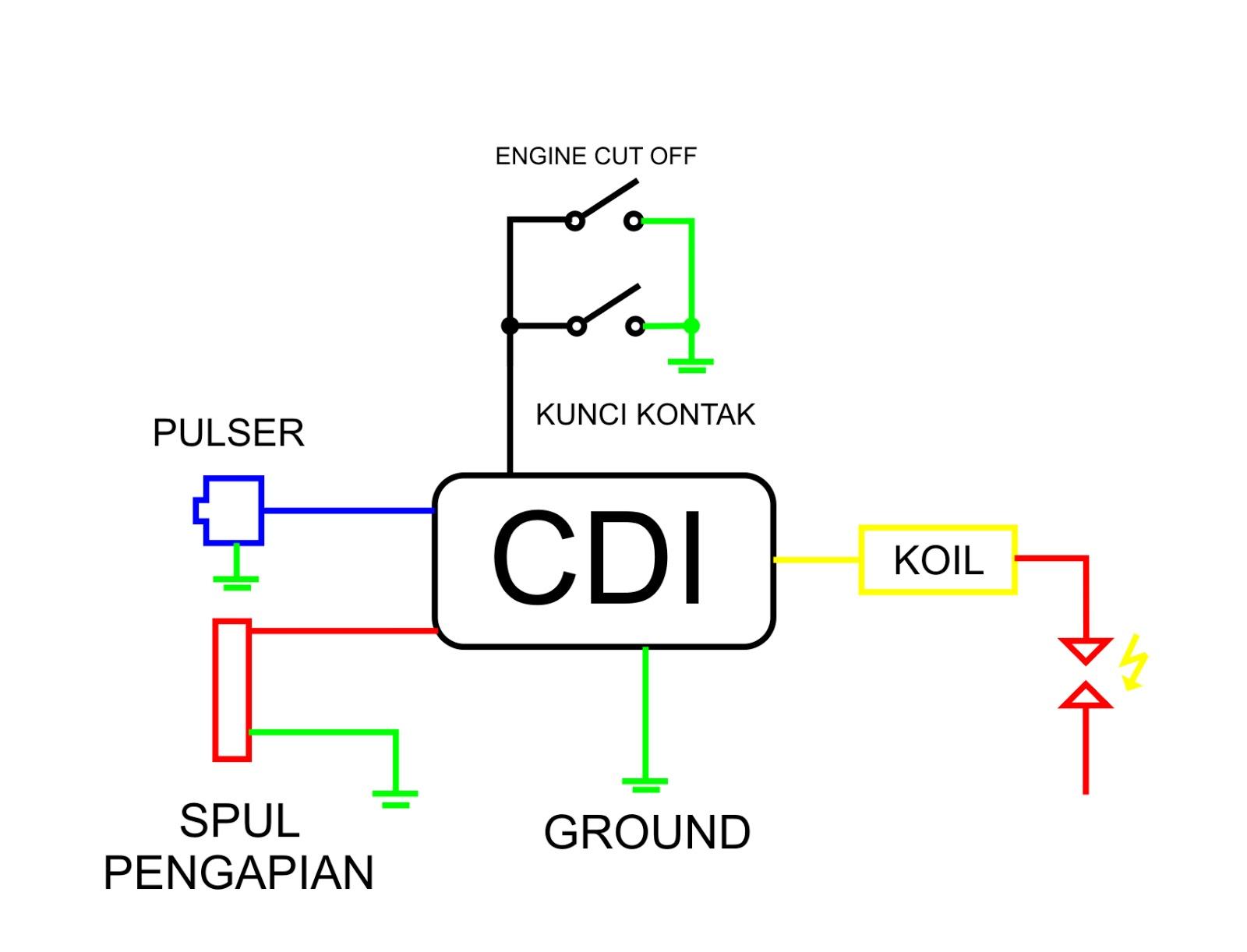 All About Motorcycle Koil motor injeksi dan karburator BEDA