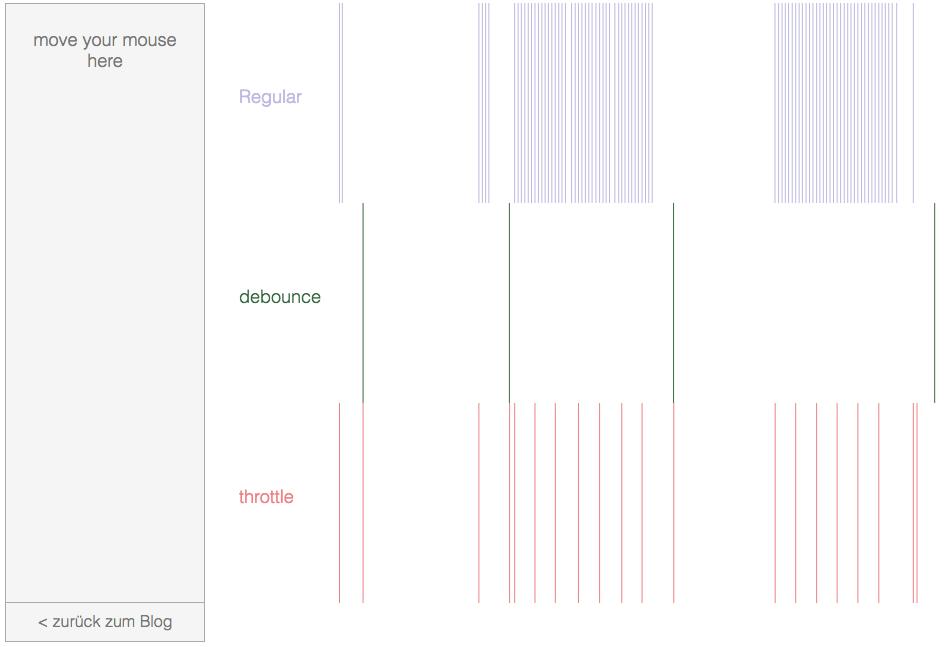 網頁DOM 事件的效能優化:Debounce 和Throttle   Mr  Opengate