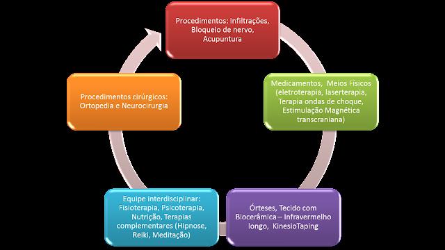 Infravermelho, fisioterapia, nutrição, psicoterapia, terapias complementares, hipnose, reiki, meditação, órteses