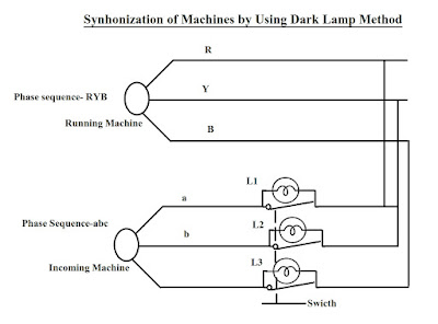 Synchronization using dark lamp method