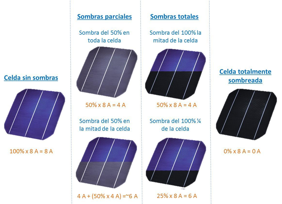 Conermex Te Conecta Con El Sol