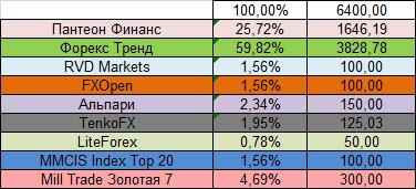 ПАММ-площадки в процентном отображении на май 2014