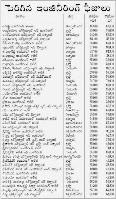 41 Engineering Colleges New Fee Structure for 2015-16 as per AFRC