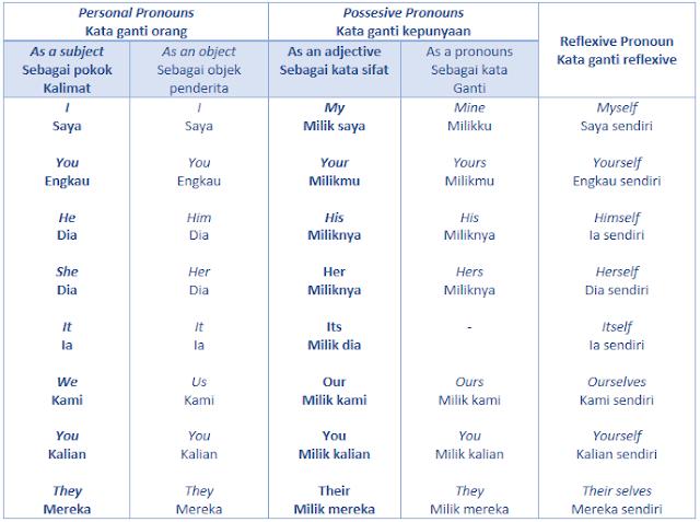 Penjelasan Tentang Kata ganti reflexive (reflexive pronouns)