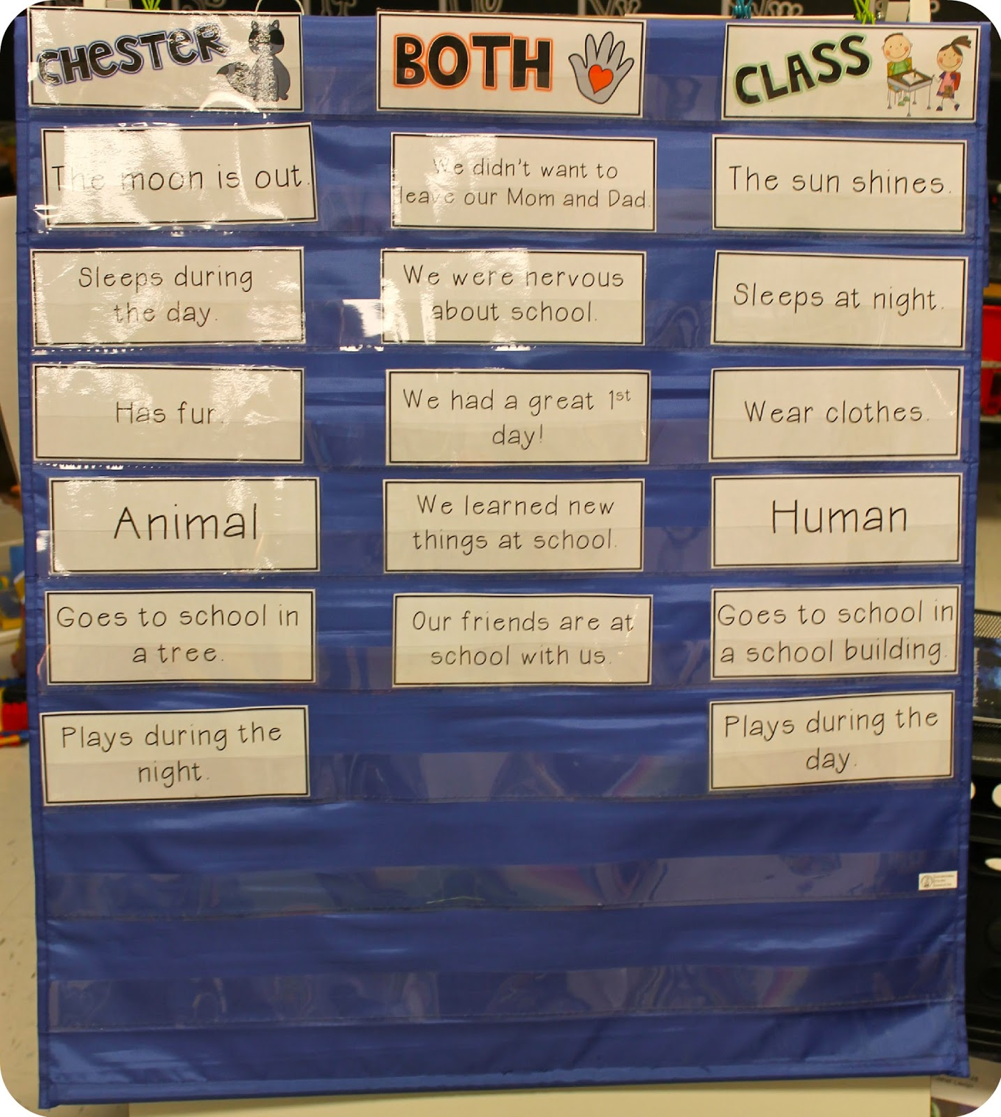 small resolution of we either create an anchor chart venn diagram or we sort cards in a pocket chart here are some ideas that i ve done in the past