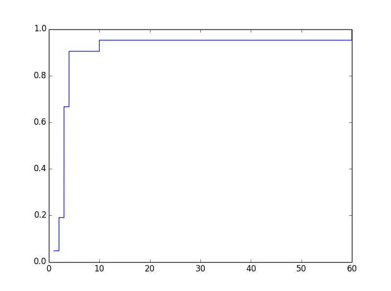 Home page: Plot CDF in Python