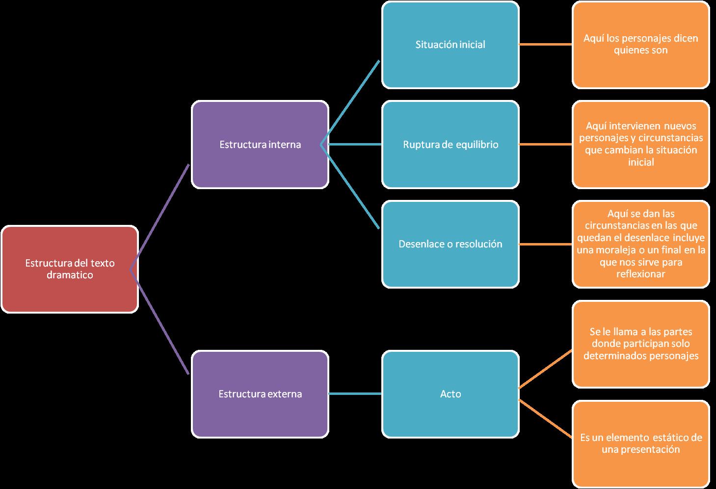 Portafolio De Evidencias Estructuras Del Genero Dramatico