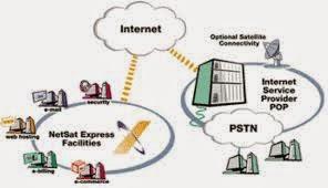 Apa Yang Dimaksud Dengan ISP