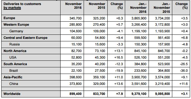 PR | Volkswagen Group deliveries rise by 7.9 percent in November