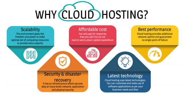 Cloud Hosting, Hosting Guides, Hosting Learning, Web Hosting
