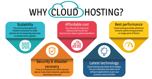 Reasons why you should opt for Cloud Hosting