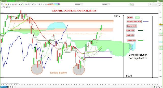 Analyse technique du CAC40 [23/04/18] $cac #cac