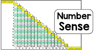 Resources and ideas for building number sense in students