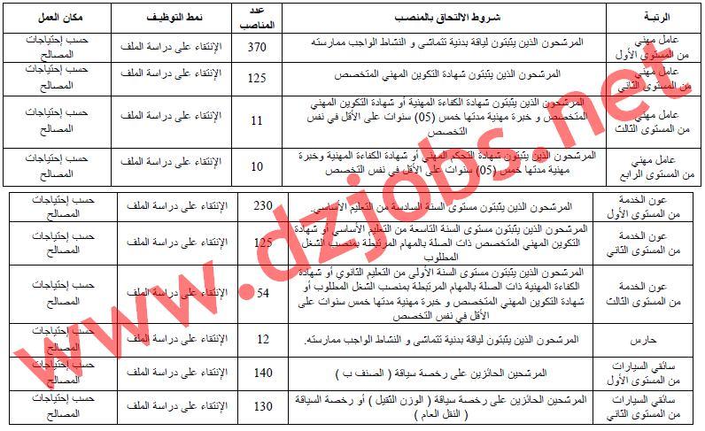 إعلان توظيف الأعوان المتعاقدين الشبيهين في مديريات الأمن الوطني جويلية 2017