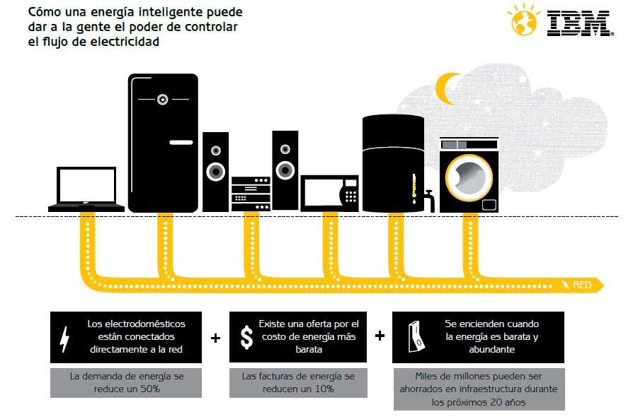 Instalaciones eléctricas residenciales - Energía Inteligente