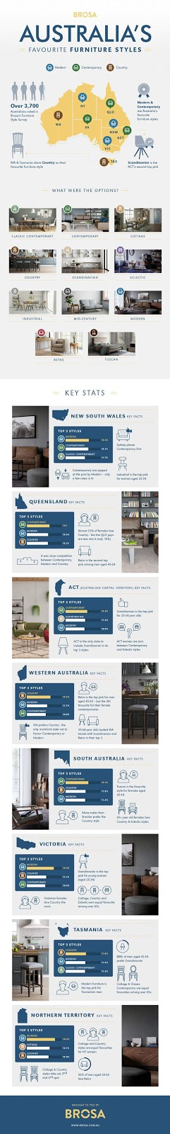 most popular furniture styles. infographic source httpswwwbrosacomaupagesaustraliasfavourite furniturestyles most popular furniture styles