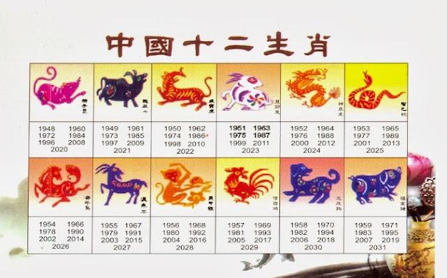 yvonne sandra welches chinesische tierkreiszeichen ist. Black Bedroom Furniture Sets. Home Design Ideas