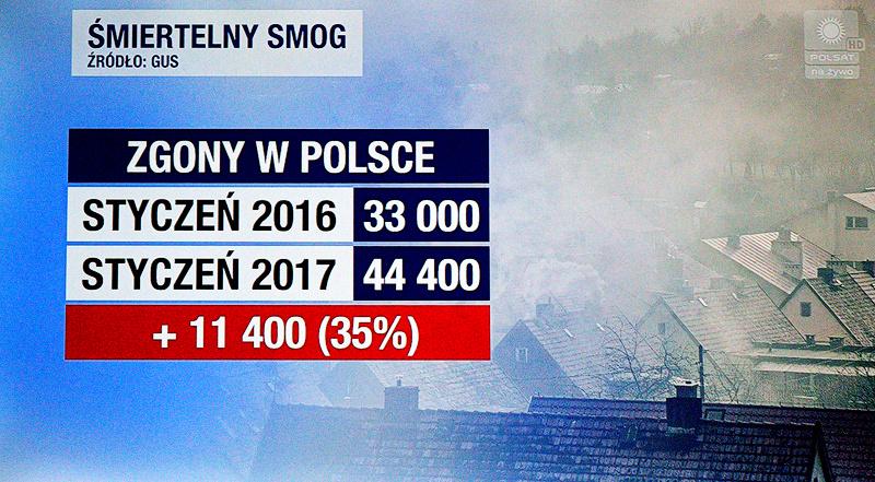 smog, smog w krakowie, kraków, małopolska, punkt krytyczny, punkt krytyczny trujace powietrze, ustawa antysmogowa, ustawa antysmogowa w krakowie, zycie od kuchni