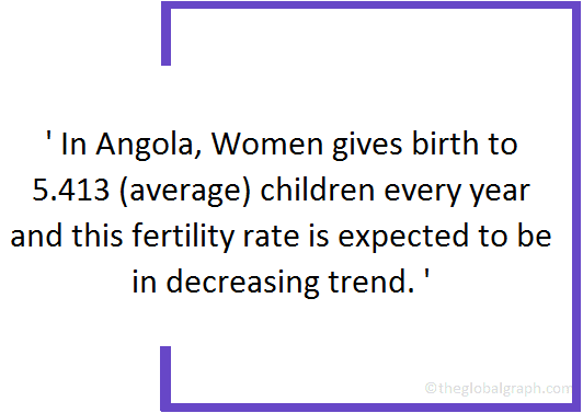 Angola  Population Fact