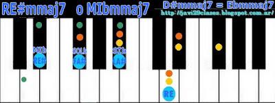 acorde piano chord = RE#m7M o MIbm7M