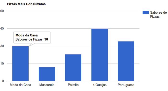 grafico de colunas com o google chart tools