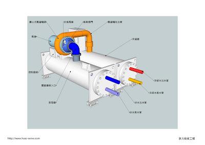 李力技術工程: 離心式冰水主機介紹