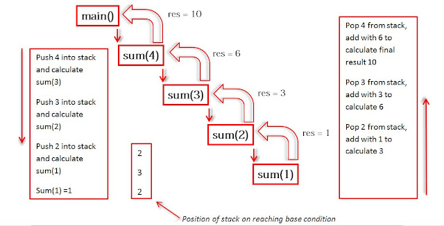 Recuusive process when main() function calls sum to compute the sum