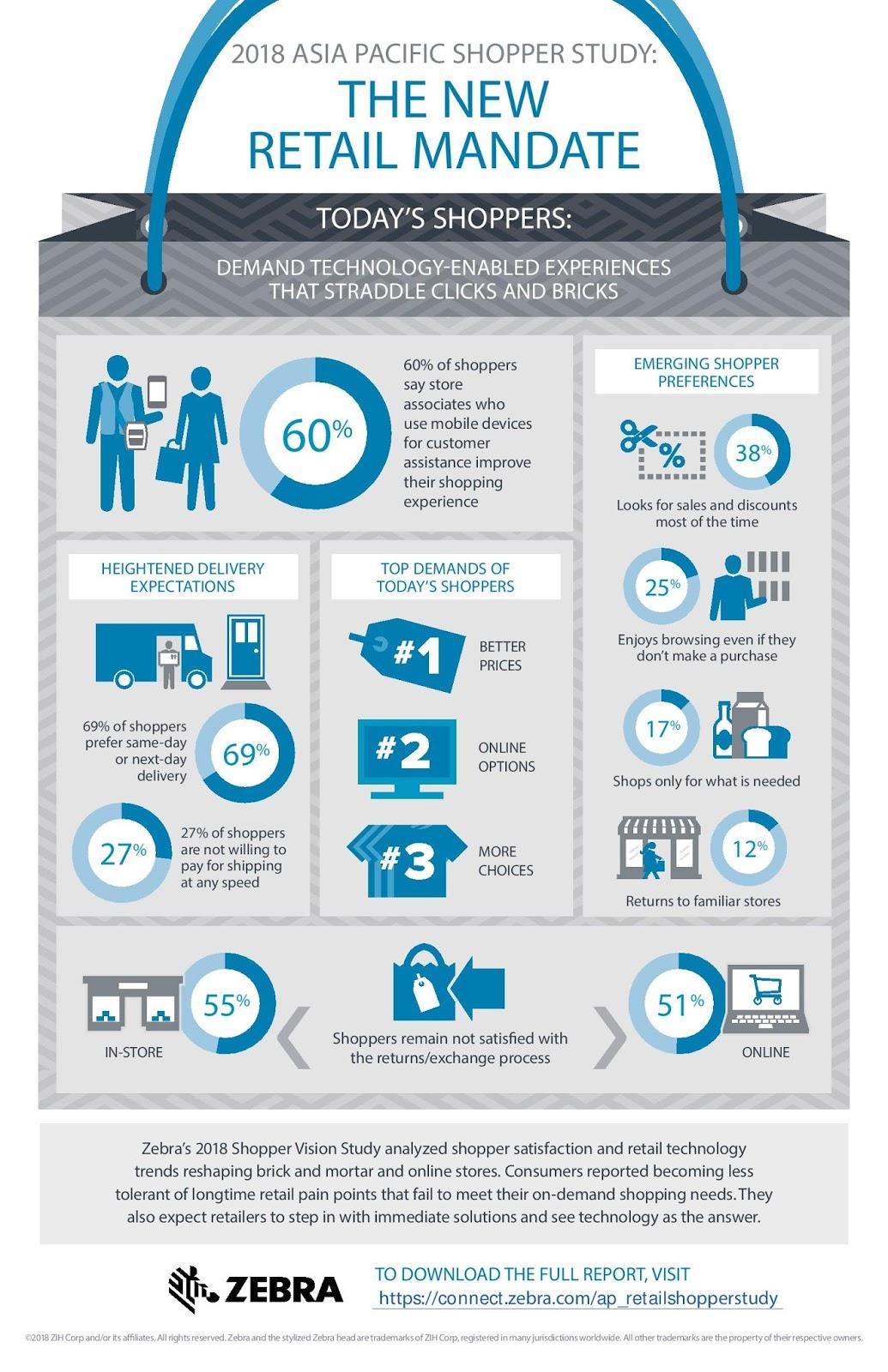 Zebra's 2018 Asia Pacific Retail Shopper Study: Infographics