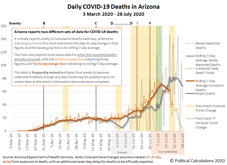 Daily COVID-19 Deaths in Arizona, 3 March 2020 - 28 July 2020