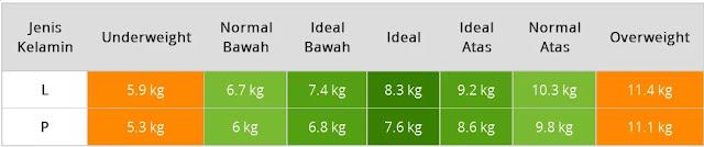 Tabel Berat Badan Normal Bayi Usia Tujuh Bulan