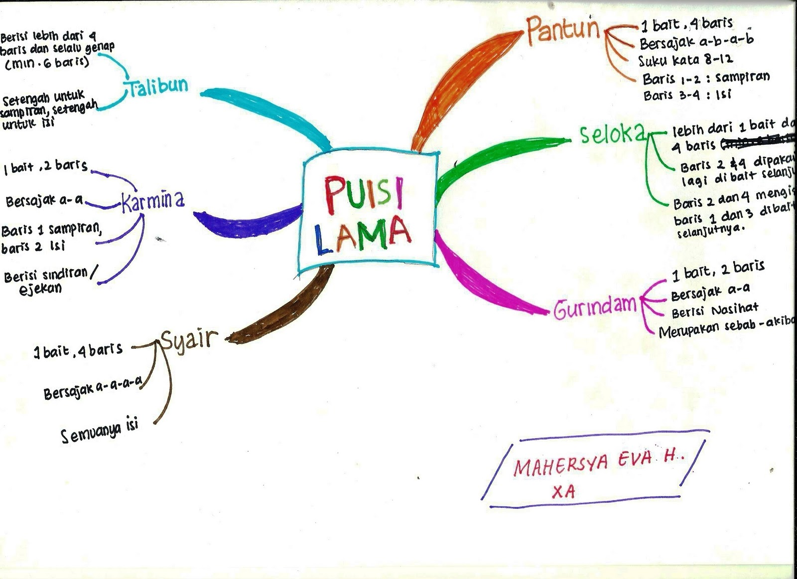 Mahersya S World Mind Map Of Indonesian Languange