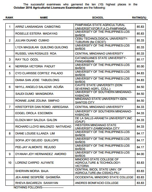 PSAU-Pampanga, UPLB grads top October 2016 Agriculturist board exam