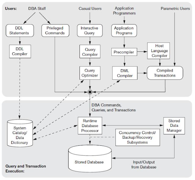 My rgpv dbms database system architecture ref fundamentals of database systems elmasri navathe 6e altavistaventures Choice Image