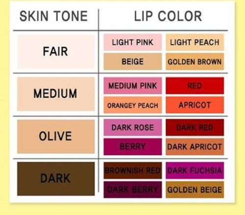 Tips Memilih Warna Lipstik