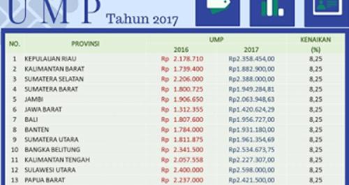Daftar Kenaikan UMP 34 Provinsi Beserta Pencairan UMP 2017