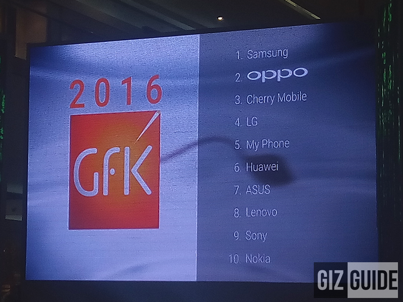 GFK 2016: Samsung And Oppo Are The Top Mobile Brands In The Philippines