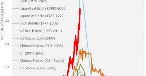"""IT'S OFFICIAL: Bitcoin Surpasses """"Tulip Mania"""", Now The Biggest Bubble In World History"""