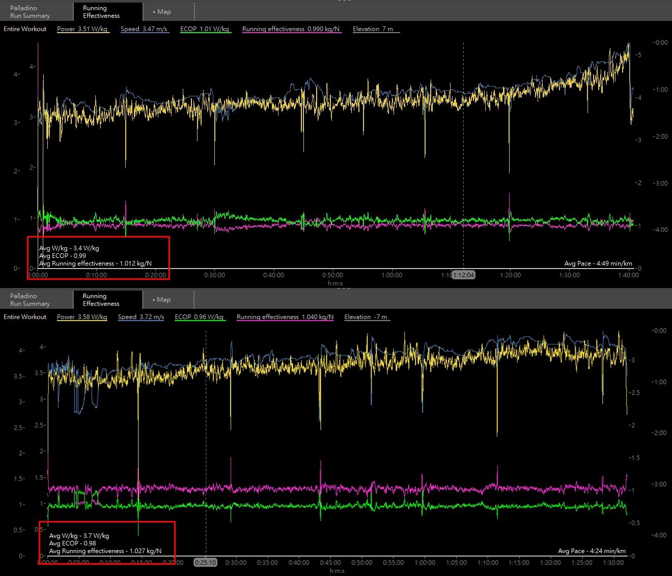 半馬距離的長跑訓練數據