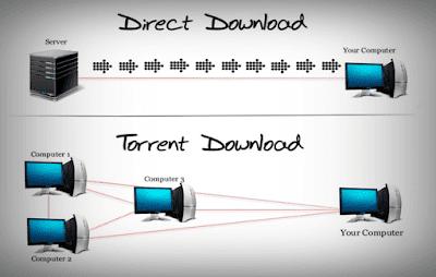 الفرق-بين-التحميل-المباشر-والتحميل-تورنت