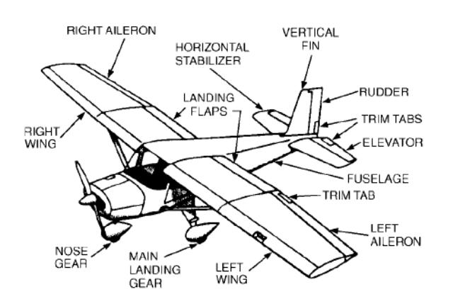 Airplane Trim Tabs