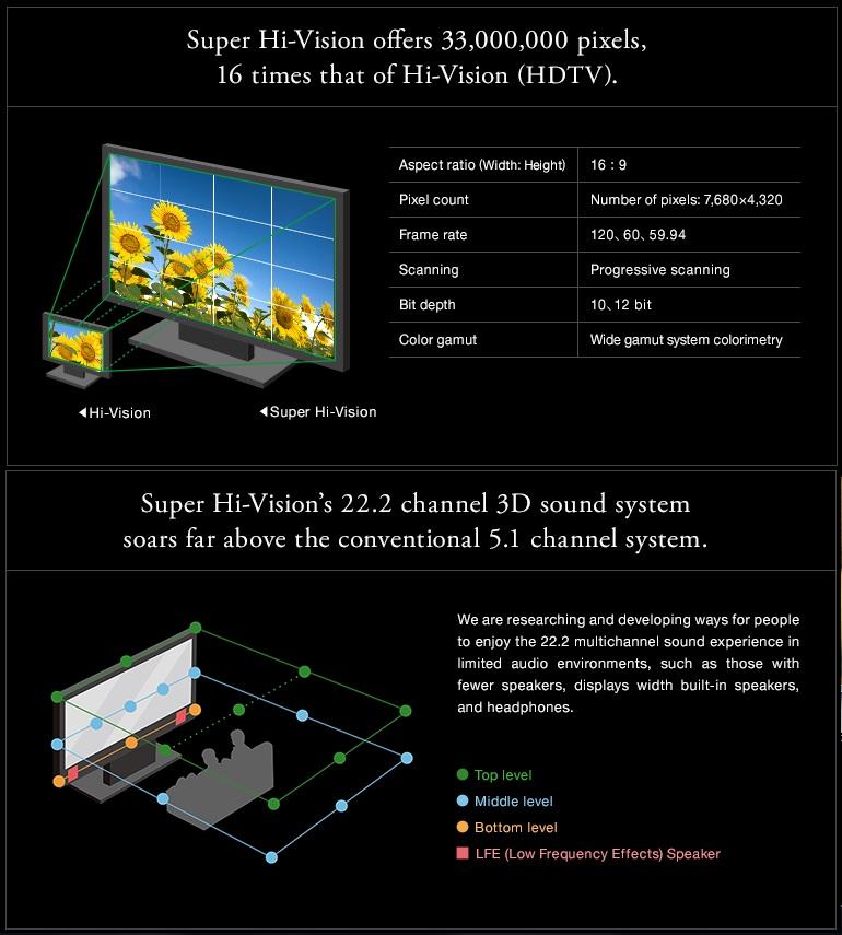 Internet's Best Secrets: NHK launches Super Hi-Vision 8K TV channel