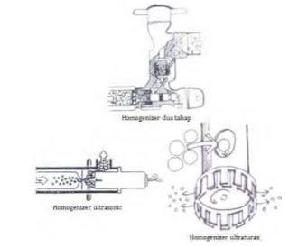 Jenis-jenis alat homogenizer
