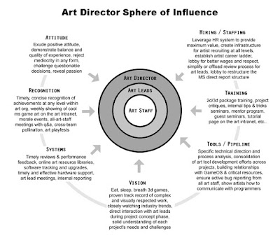 Art Director Sphere of Influence
