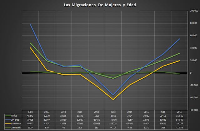 saldo migratorio genero y edad
