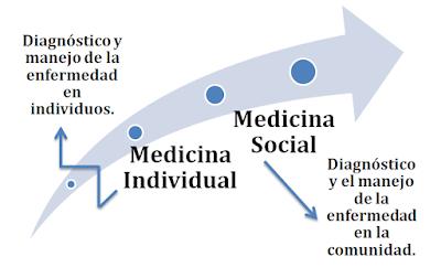 Resultado de imagen para medicina social